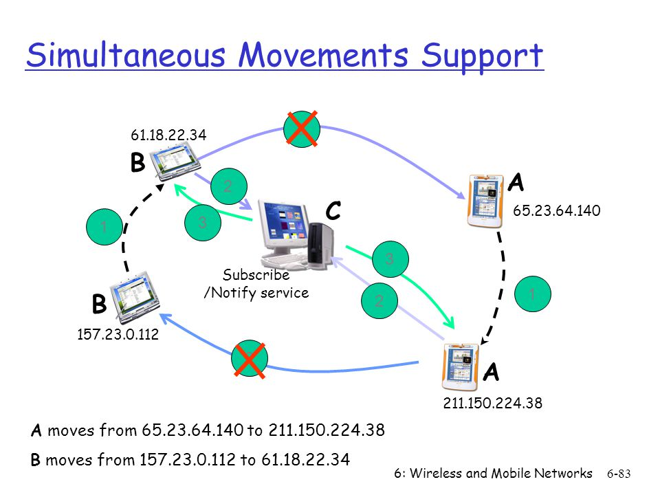 Simultaneous Movements Support