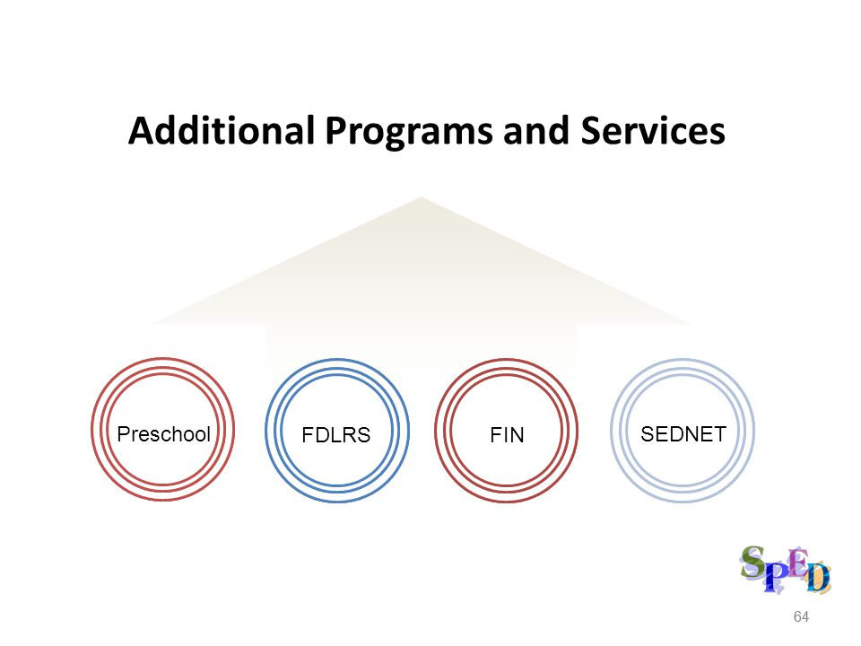 Additional Programs and Services