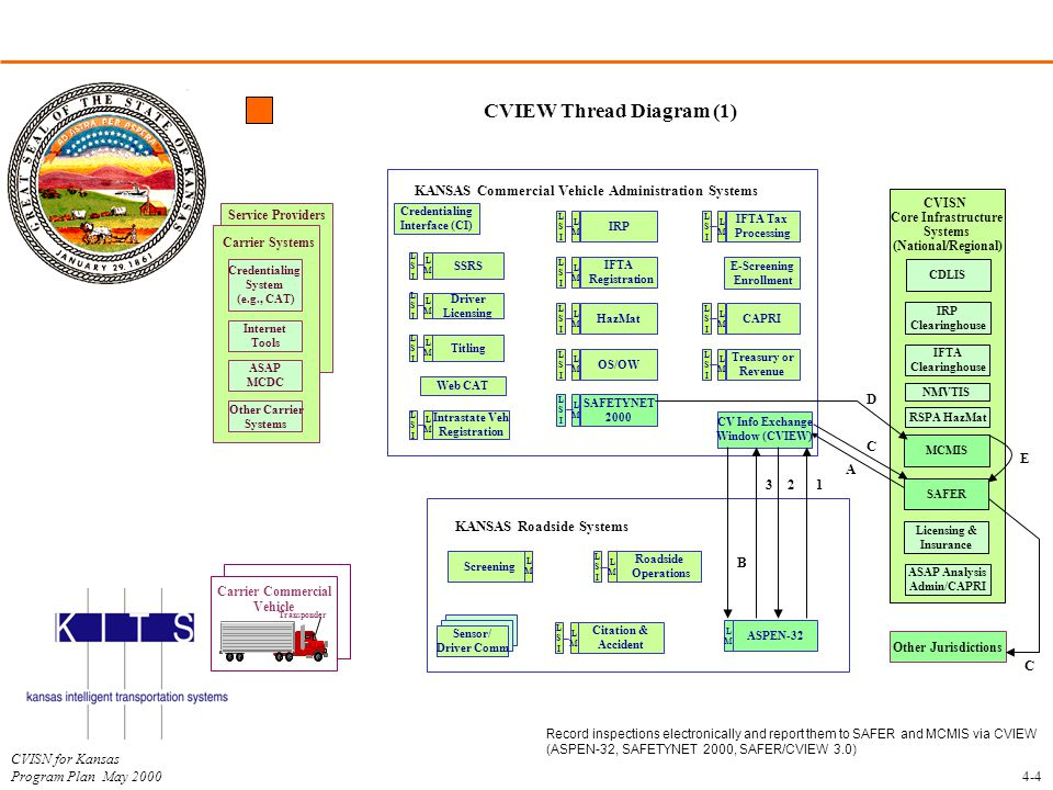 CVIEW Thread Diagram (1)