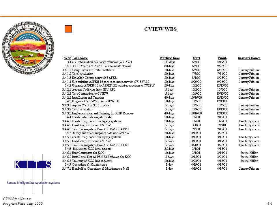 CVIEW WBS 4-6