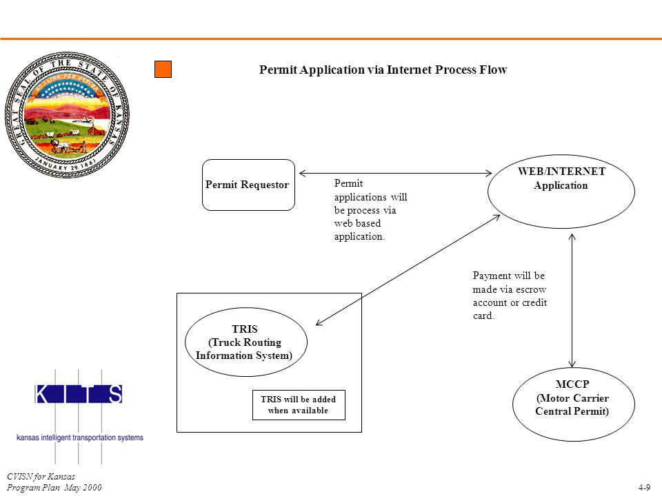 Permit Application via Internet Process Flow