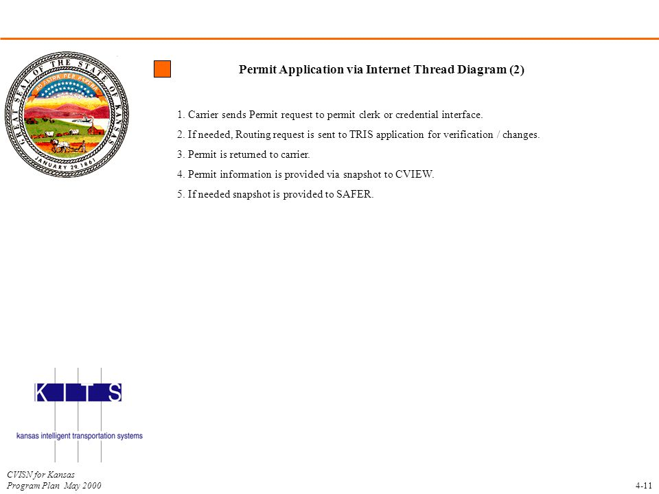 Permit Application via Internet Thread Diagram (2)