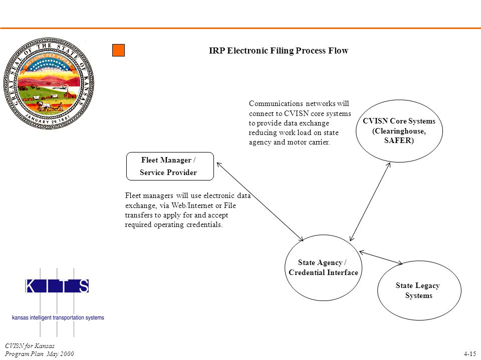 IRP Electronic Filing Process Flow