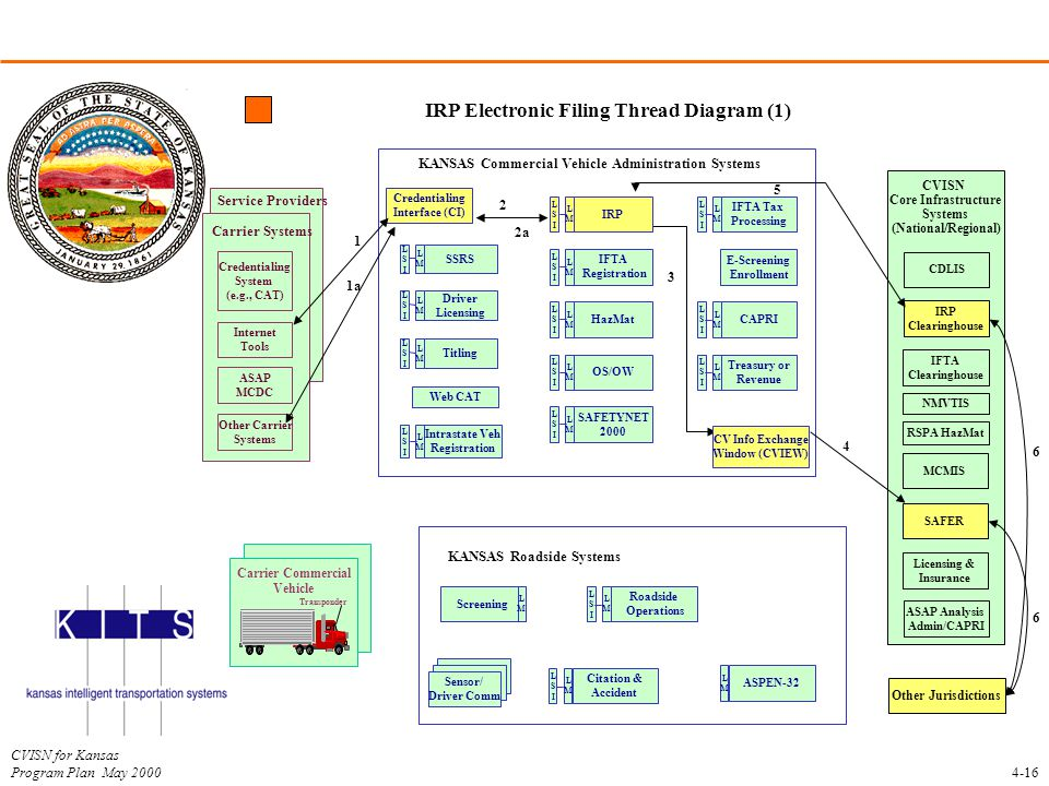 IRP Electronic Filing Thread Diagram (1)