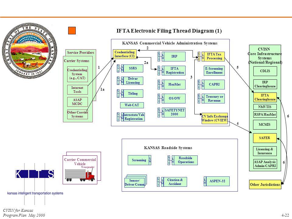 IFTA Electronic Filing Thread Diagram (1)