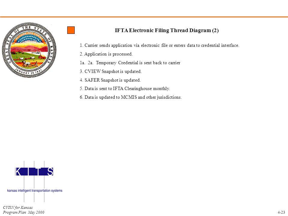 IFTA Electronic Filing Thread Diagram (2)