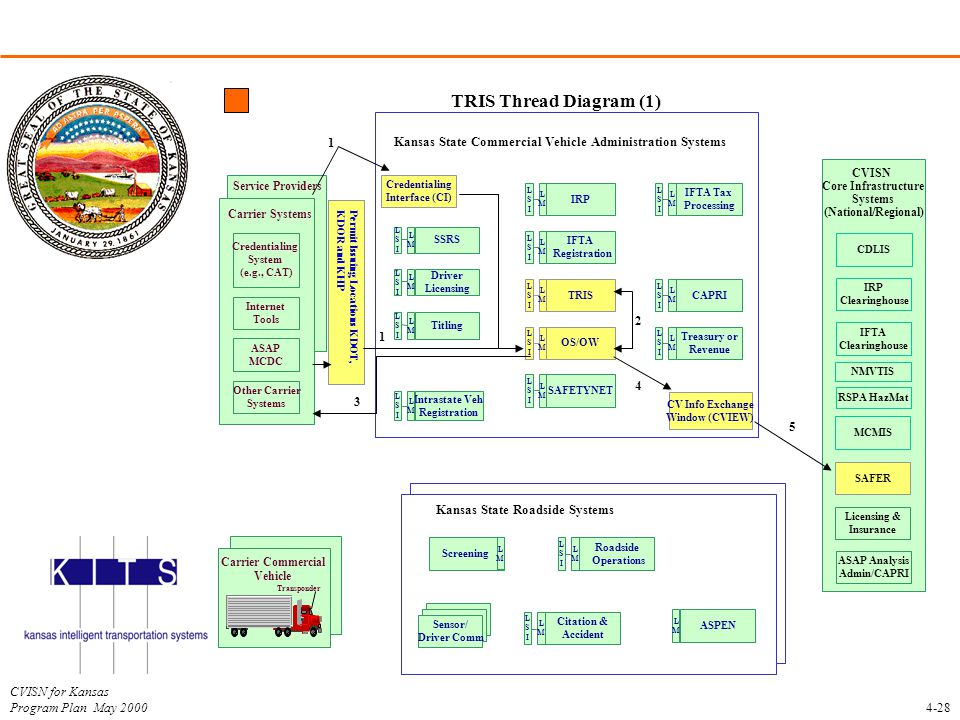 TRIS Thread Diagram (1) Kansas State Roadside Systems. Kansas State Commercial Vehicle Administration Systems.