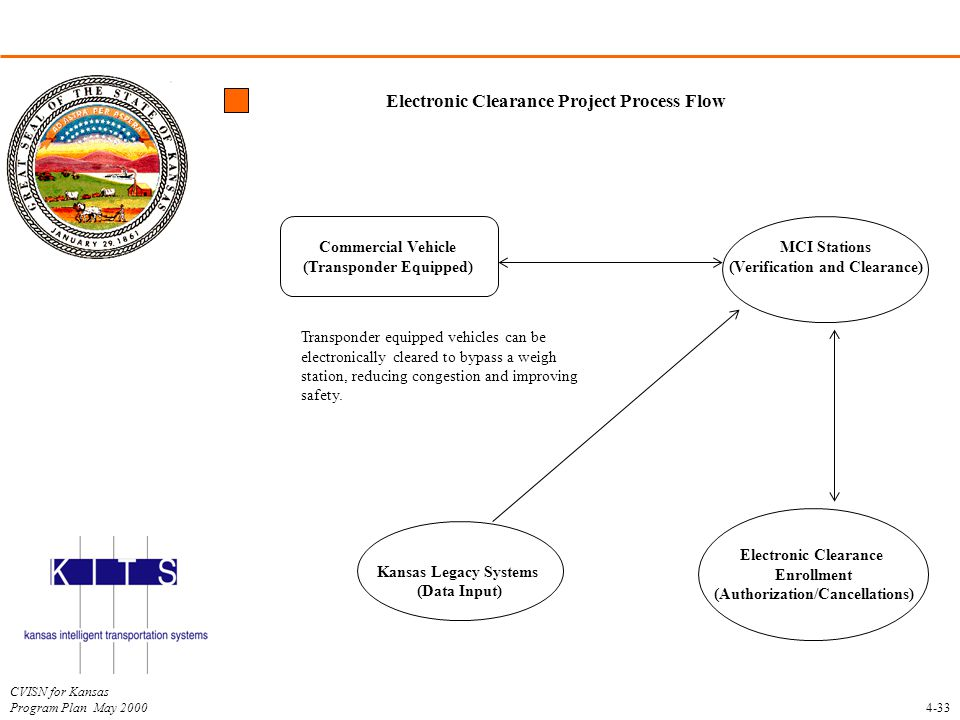 Electronic Clearance Project Process Flow