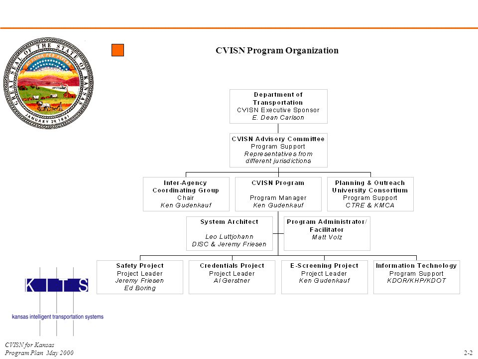 CVISN Program Organization