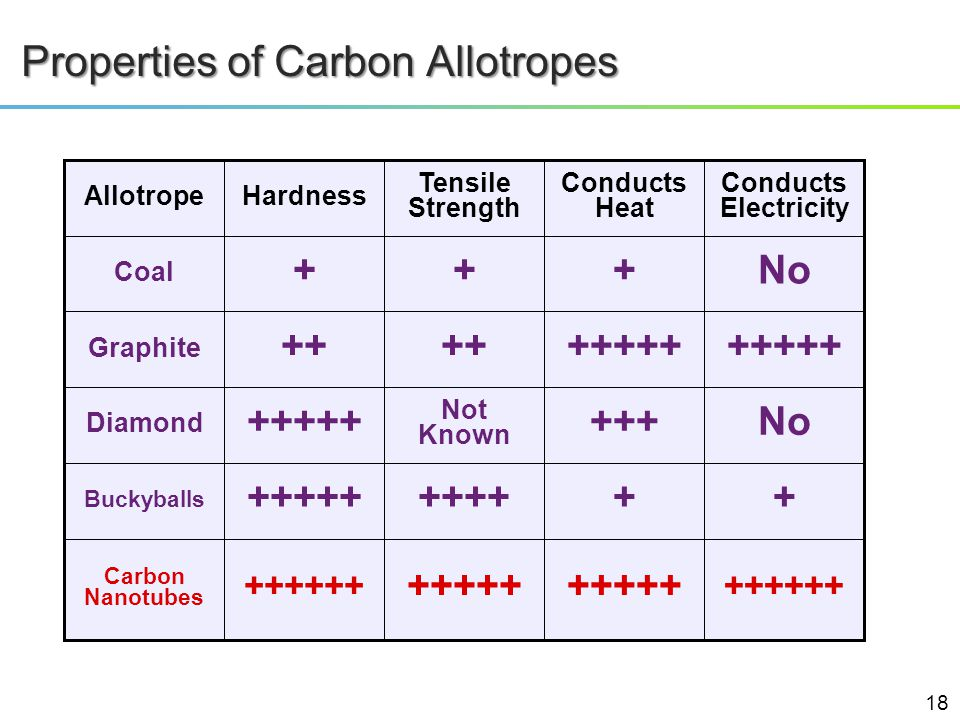 Properties of Carbon Allotropes