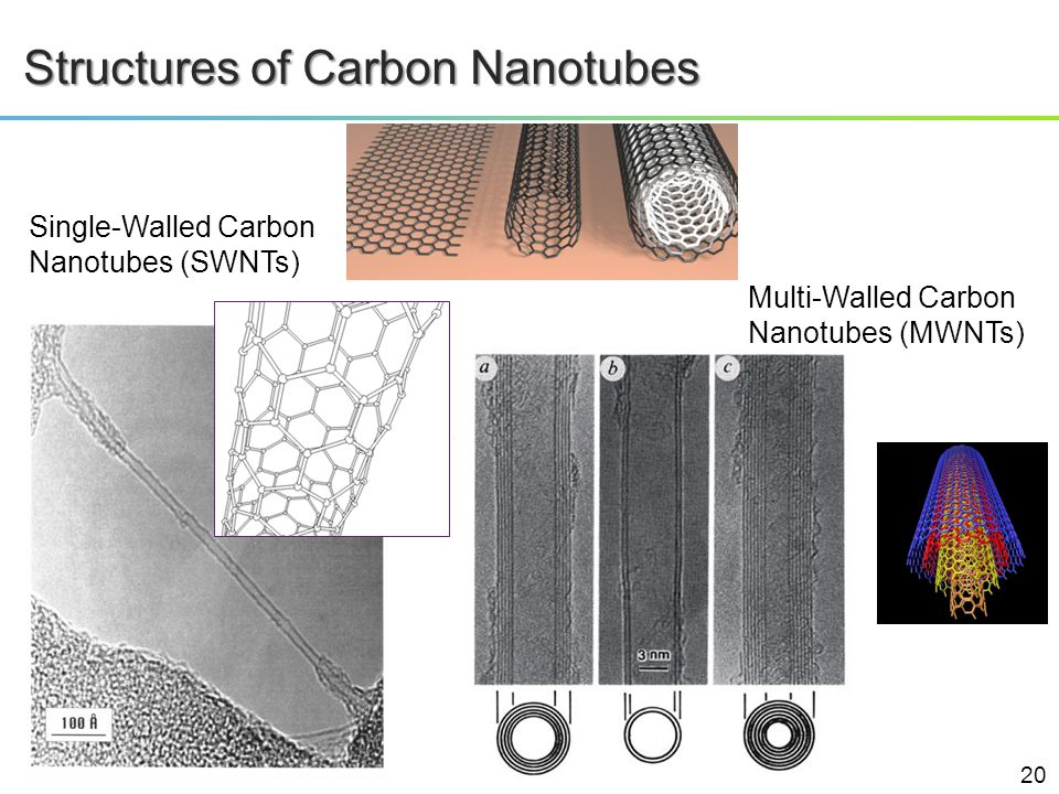 Structures of Carbon Nanotubes