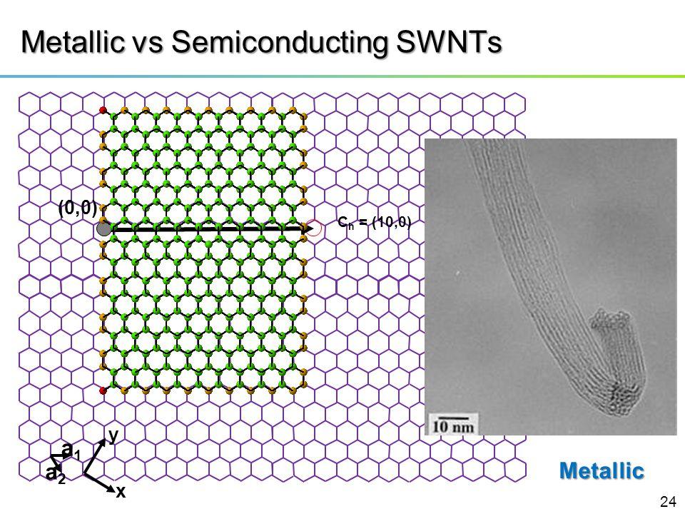 Metallic vs Semiconducting SWNTs
