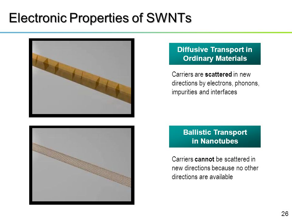 Electronic Properties of SWNTs