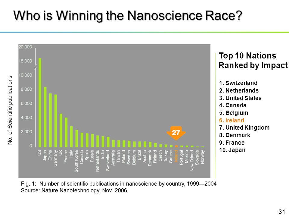 Who is Winning the Nanoscience Race