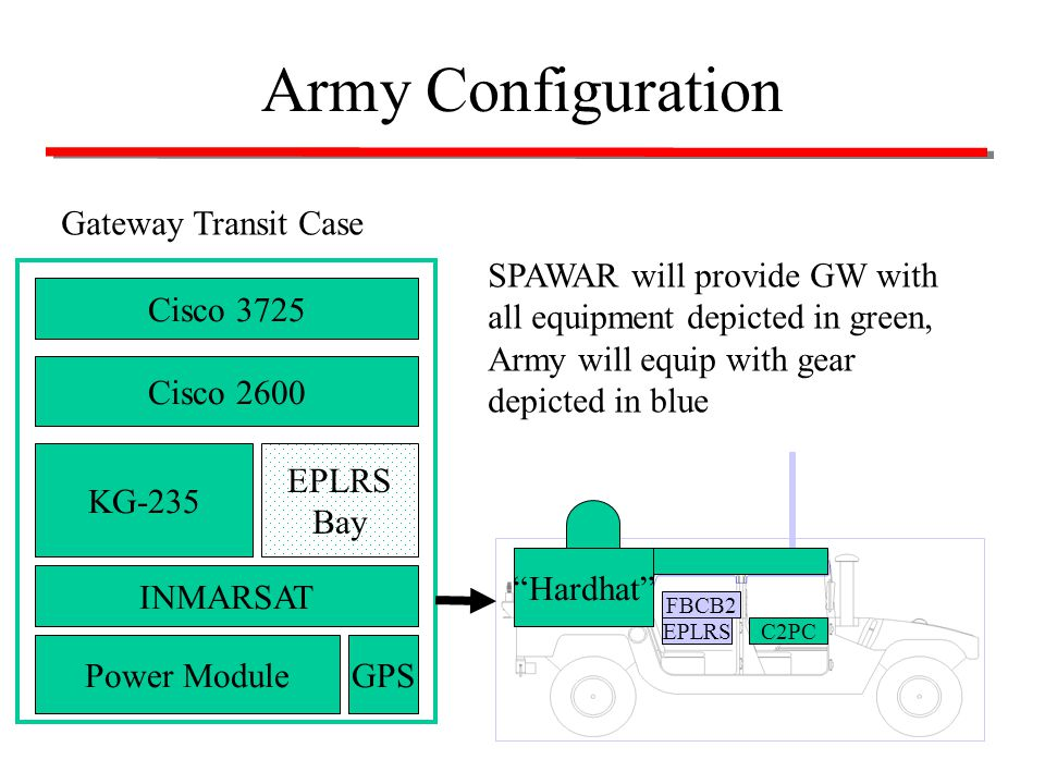 Army Configuration Gateway Transit Case