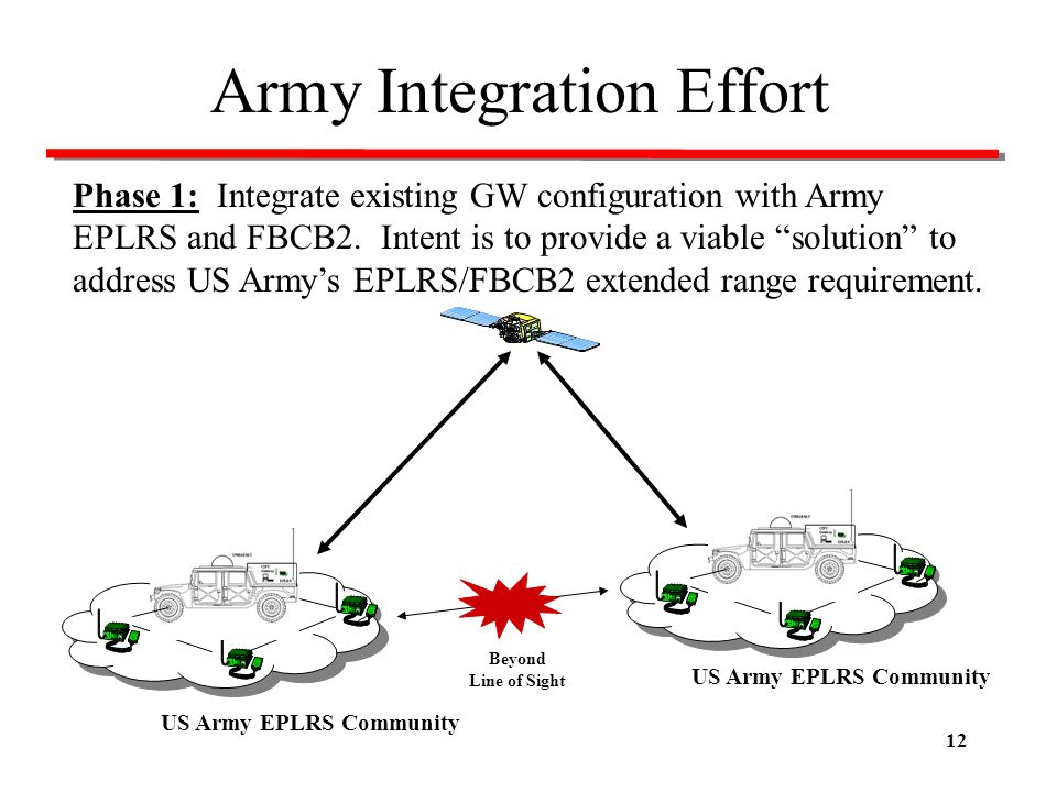Army Integration Effort