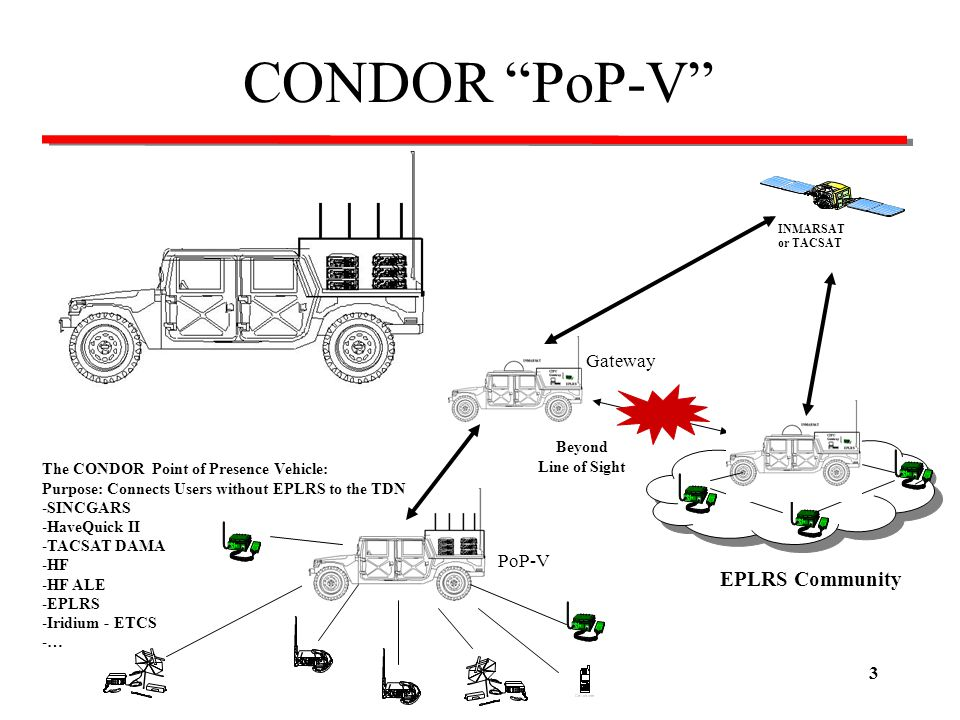 CONDOR PoP-V EPLRS Community Gateway PoP-V Beyond Line of Sight