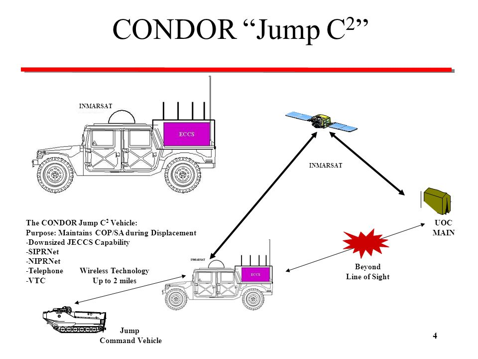 CONDOR Jump C2 The CONDOR Jump C2 Vehicle:
