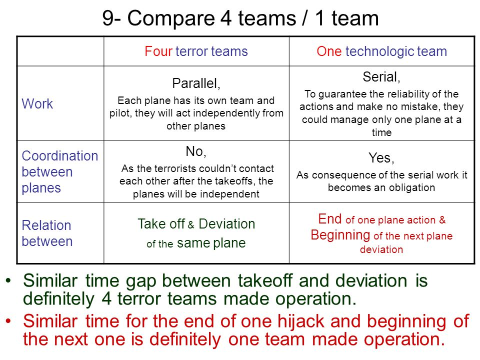 9- Compare 4 teams / 1 team Four terror teams. One technologic team. Work. Parallel,