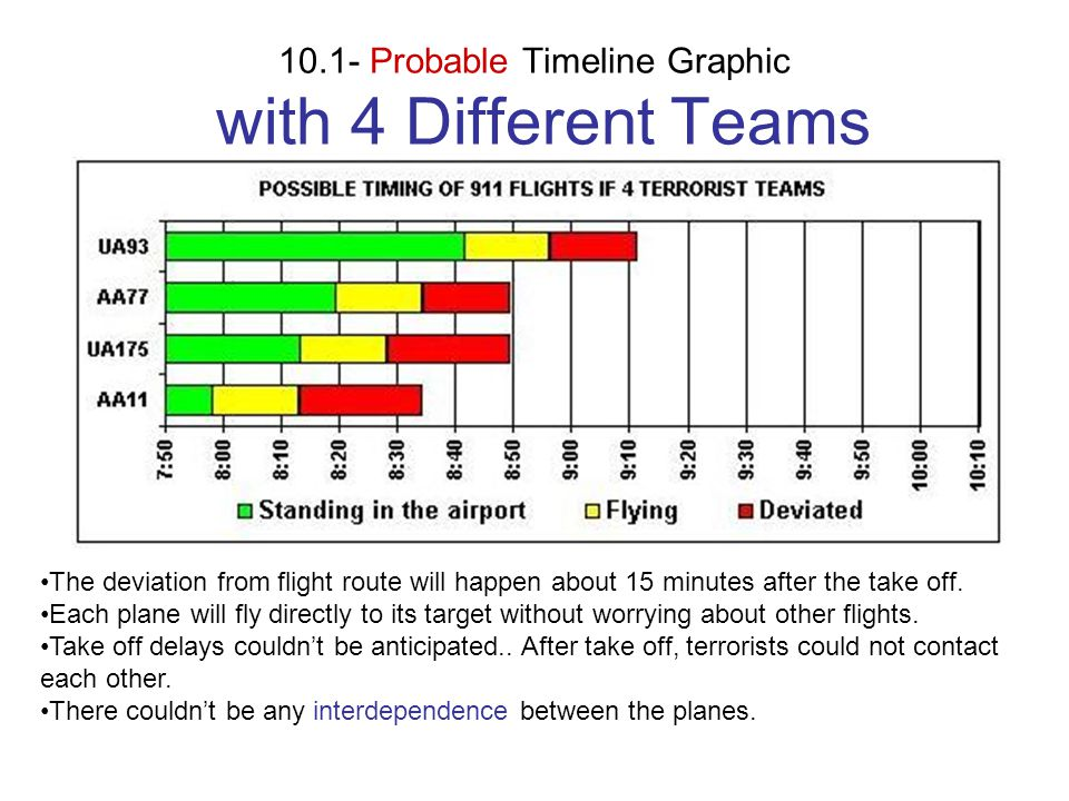 10.1- Probable Timeline Graphic with 4 Different Teams