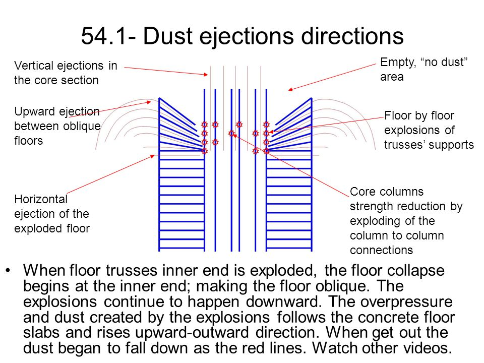 54.1- Dust ejections directions