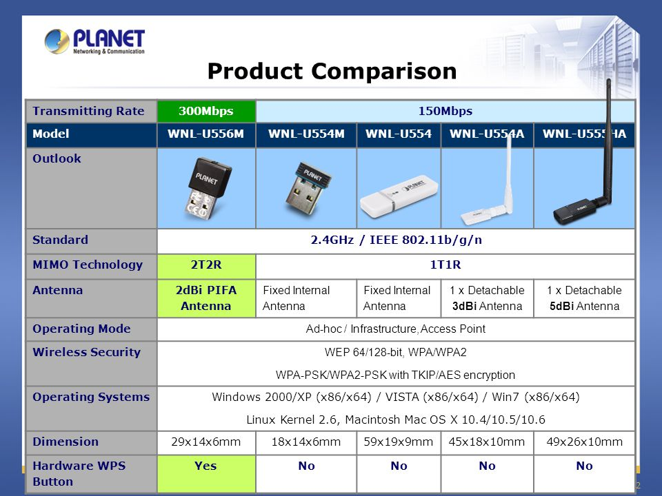 Product Comparison Transmitting Rate 300Mbps 150Mbps Model WNL-U556M