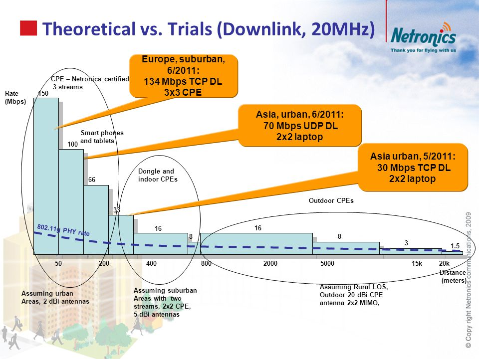 Theoretical vs. Trials (Downlink, 20MHz)