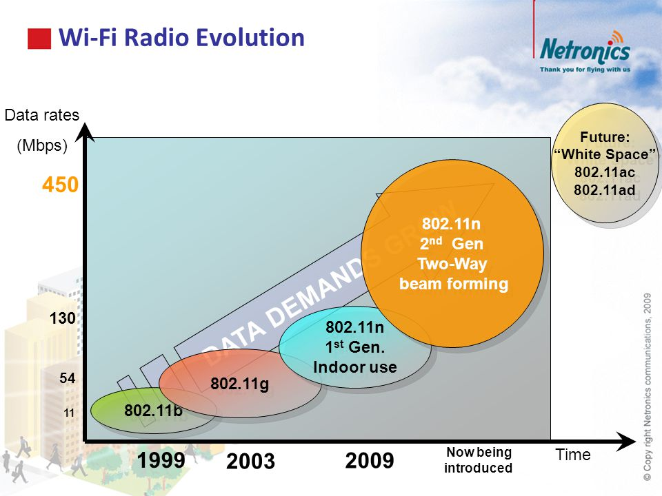 Wi-Fi Radio Evolution DATA DEMANDS GROW 450 1999 2003 2009 Data rates