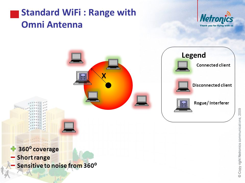 Standard WiFi : Range with Omni Antenna