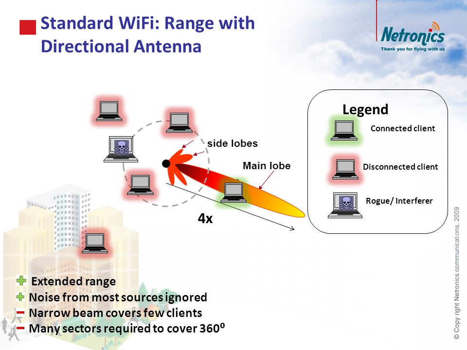 Standard WiFi: Range with Directional Antenna