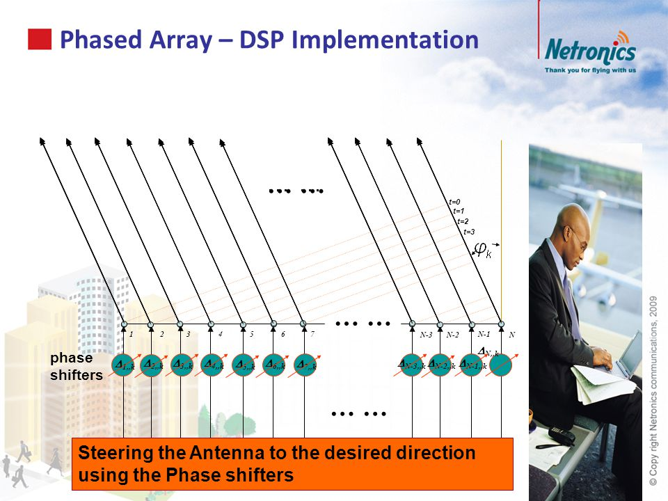 Phased Array – DSP Implementation