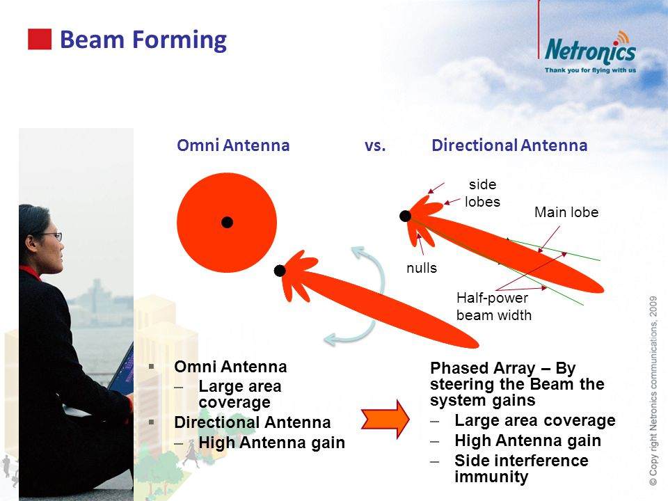 Beam Forming Omni Antenna vs. Directional Antenna
