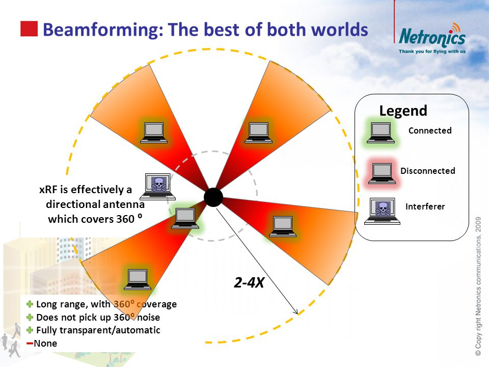 Beamforming: The best of both worlds
