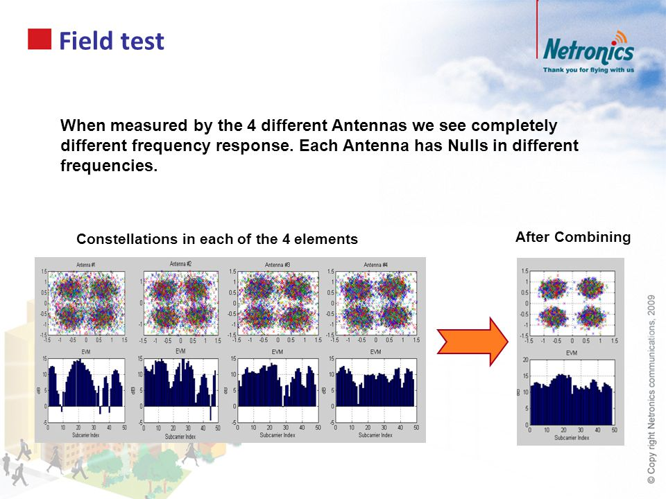 Field test When measured by the 4 different Antennas we see completely different frequency response. Each Antenna has Nulls in different frequencies.