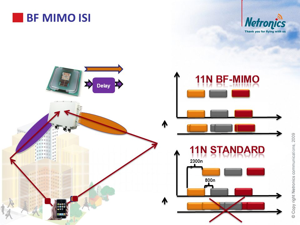 BF MIMO ISI 11n BF-MIMO Delay 11n Standard 2300ns 800ns