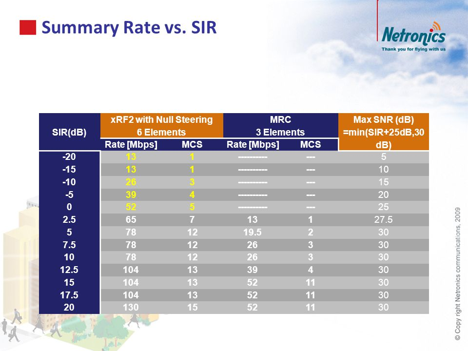 Summary Rate vs. SIR SIR(dB) xRF2 with Null Steering 6 Elements MRC