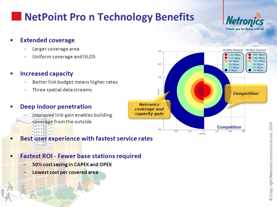 NetPoint Pro n Technology Benefits