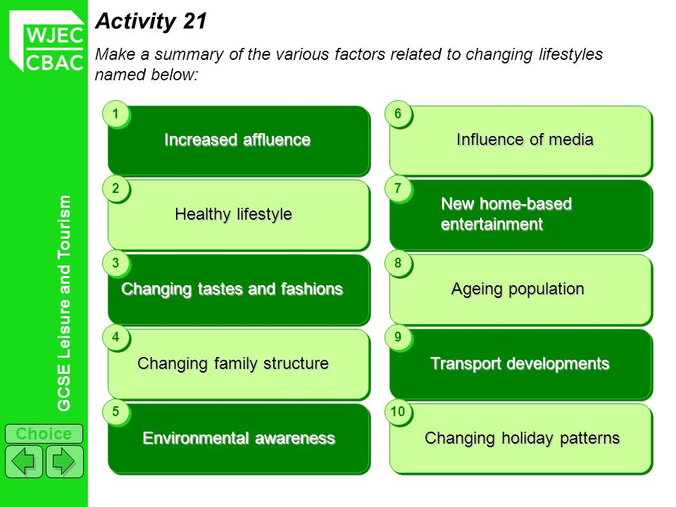 Activity 21 Make a summary of the various factors related to changing lifestyles named below: 1. 2.