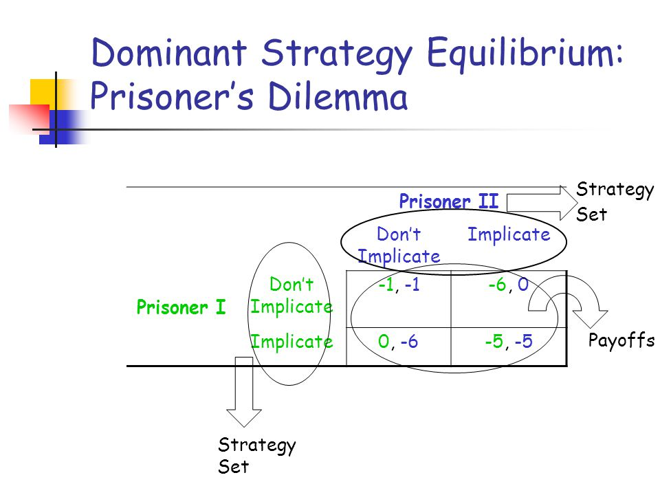 Dominant Strategy Equilibrium: Prisoner's Dilemma