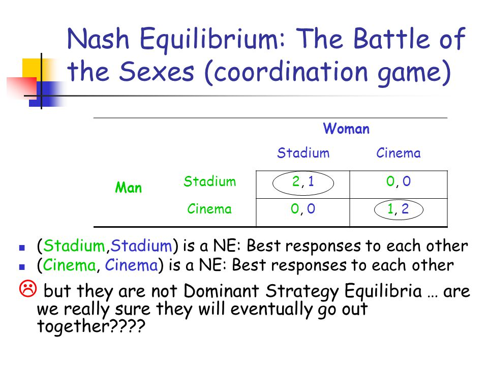 Nash Equilibrium: The Battle of the Sexes (coordination game)