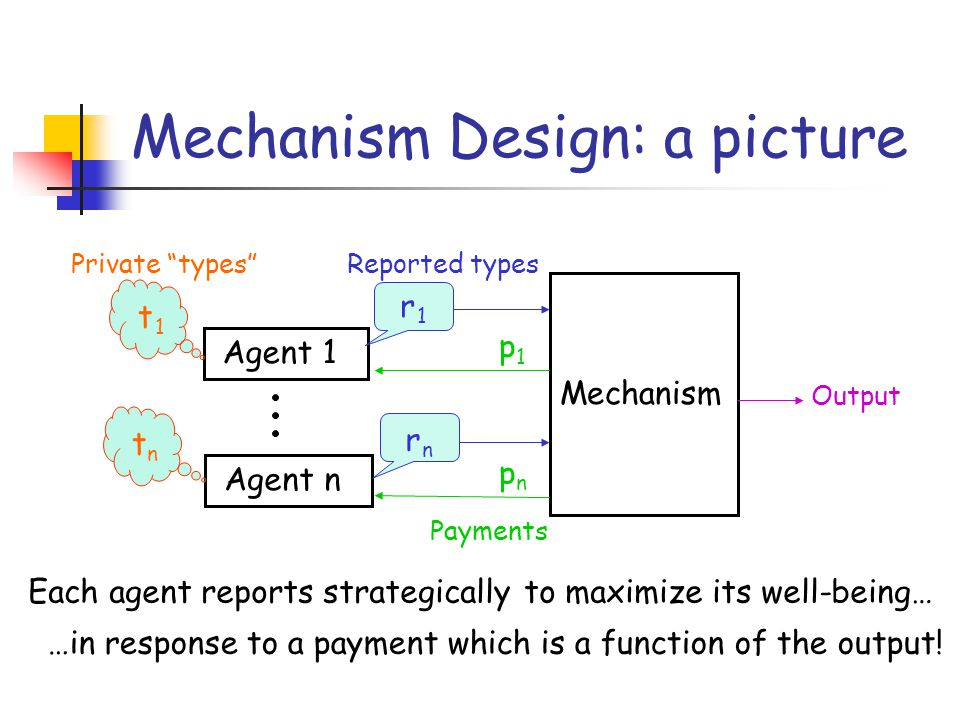 Mechanism Design: a picture