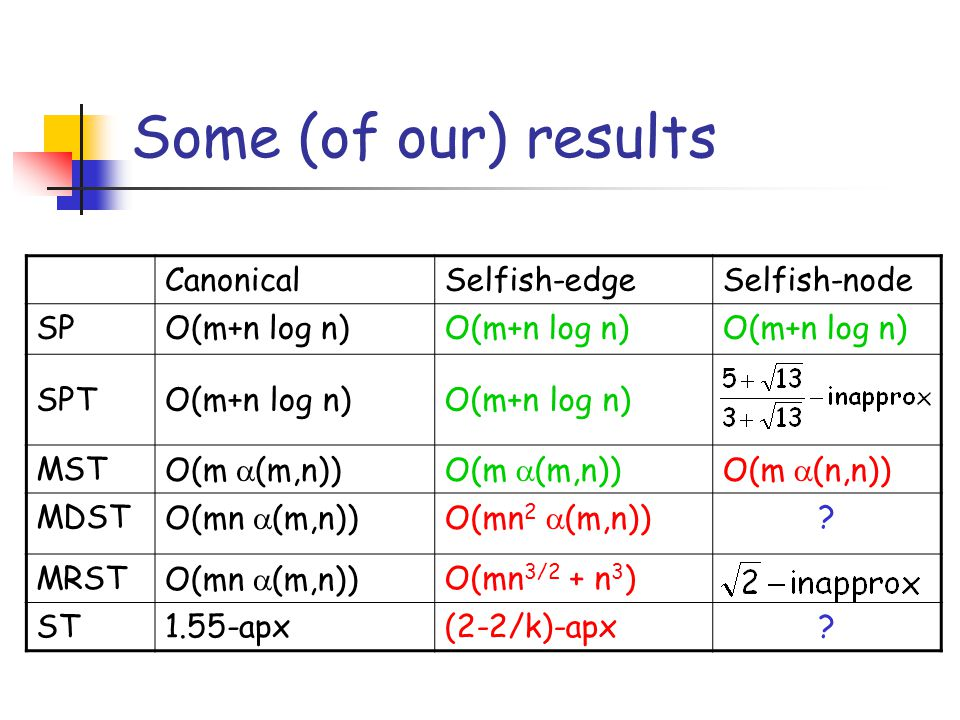 Some (of our) results Canonical Selfish-edge Selfish-node SP