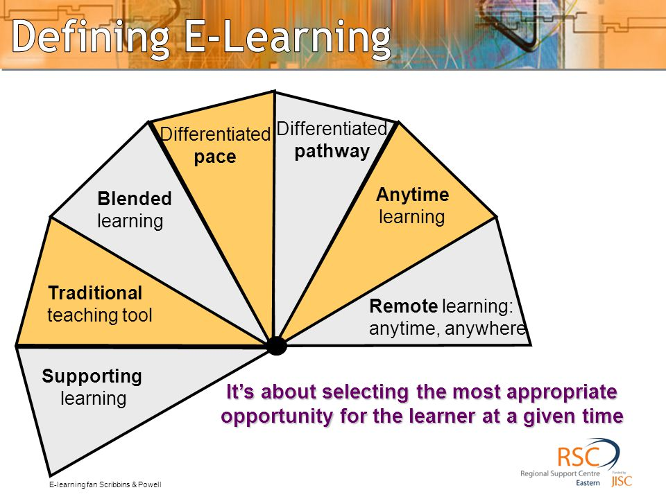 summary Traditional. teaching tool. Blended. learning. Remote learning: anytime, anywhere. Supporting.
