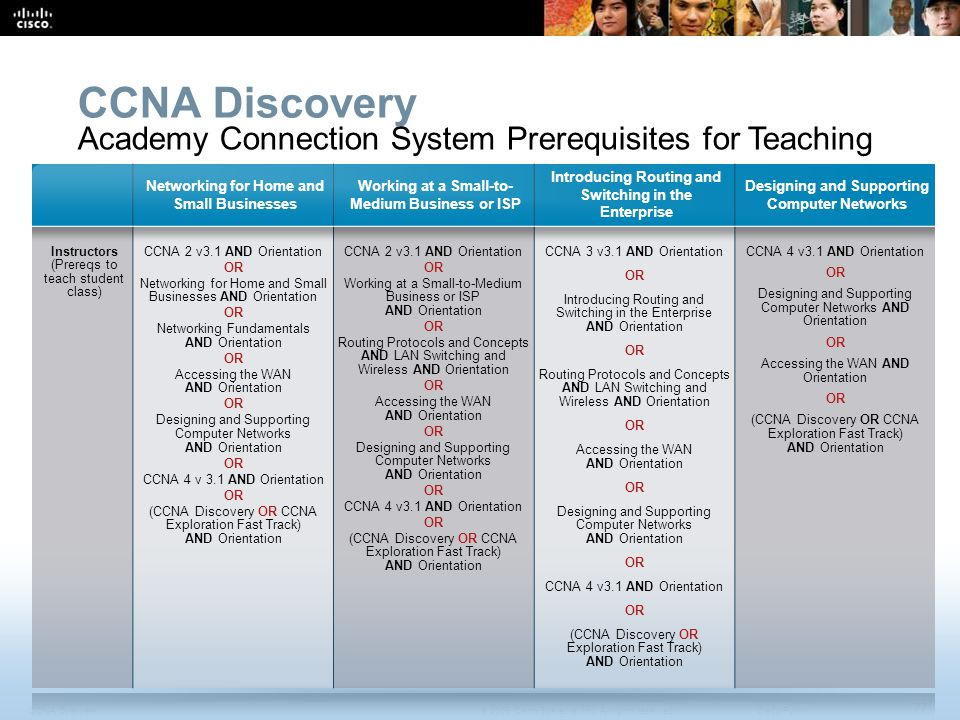 CCNA Discovery Academy Connection System Prerequisites for Teaching