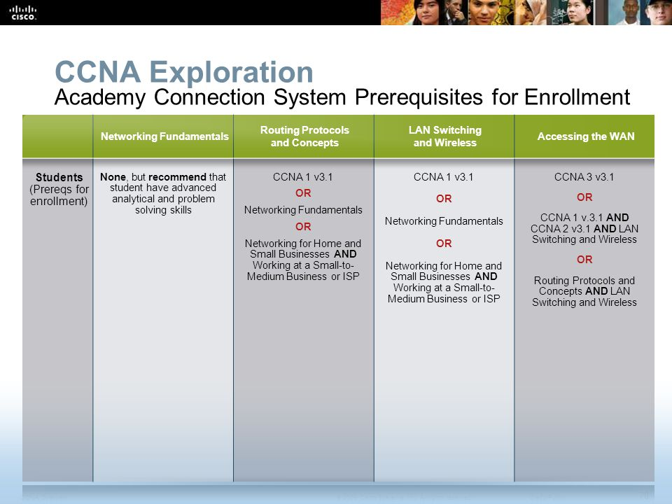 CCNA Exploration Academy Connection System Prerequisites for Enrollment. Networking Fundamentals. Routing Protocols and Concepts.