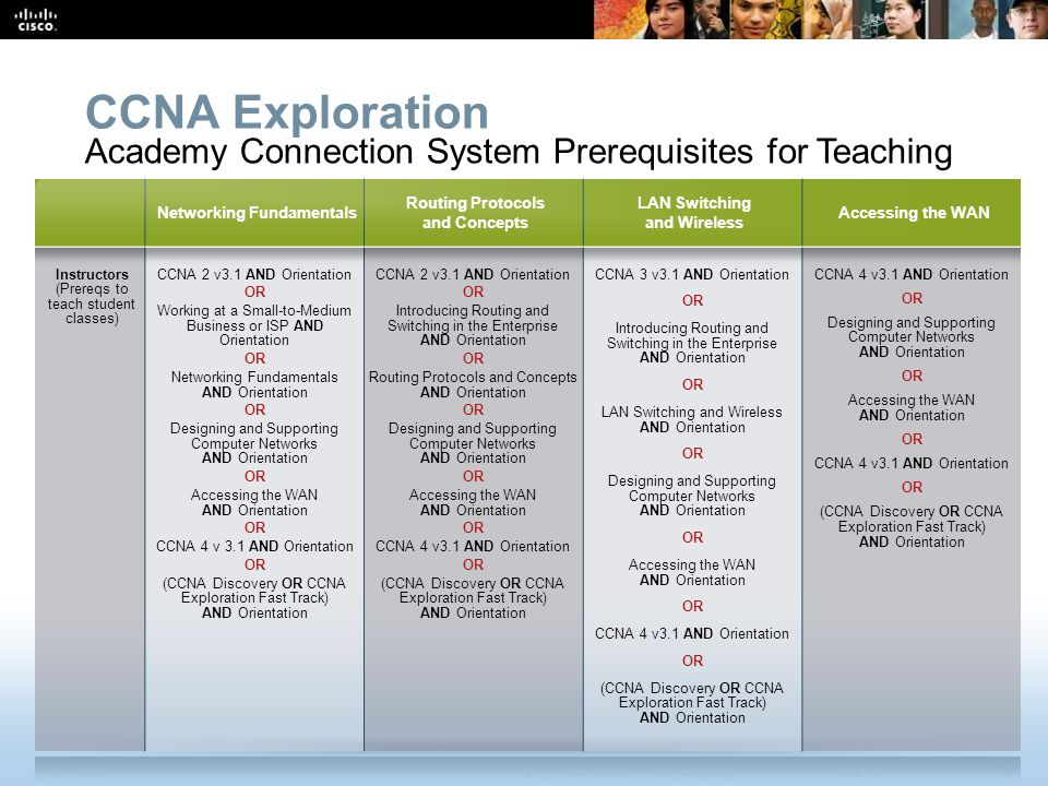 CCNA Exploration Academy Connection System Prerequisites for Teaching