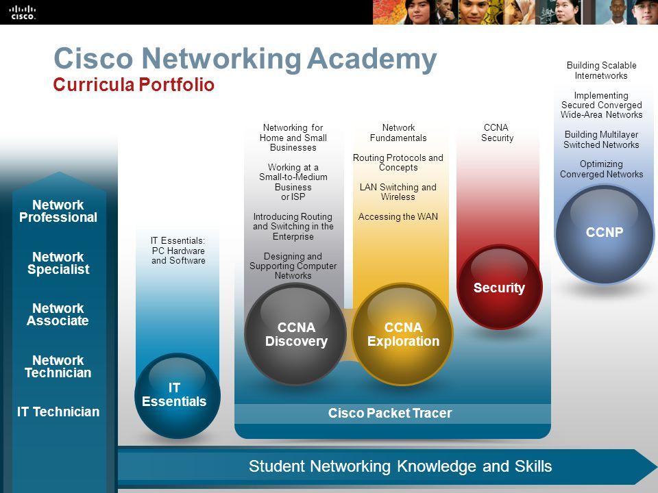 Cisco Networking Academy Curricula Portfolio