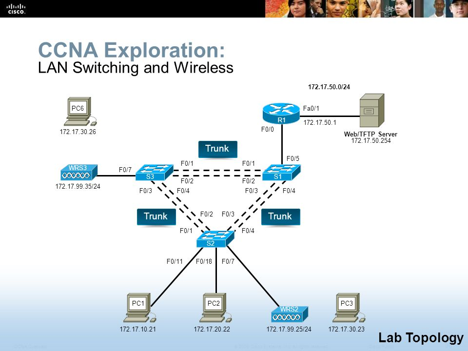 CCNA Exploration: LAN Switching and Wireless Lab Topology Trunk Trunk