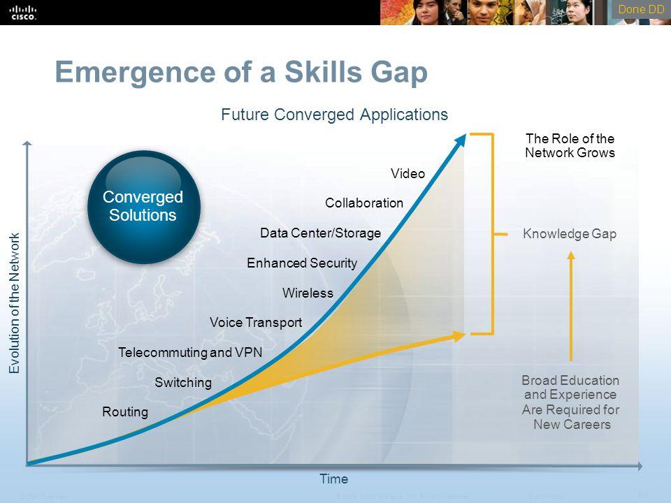 Emergence of a Skills Gap