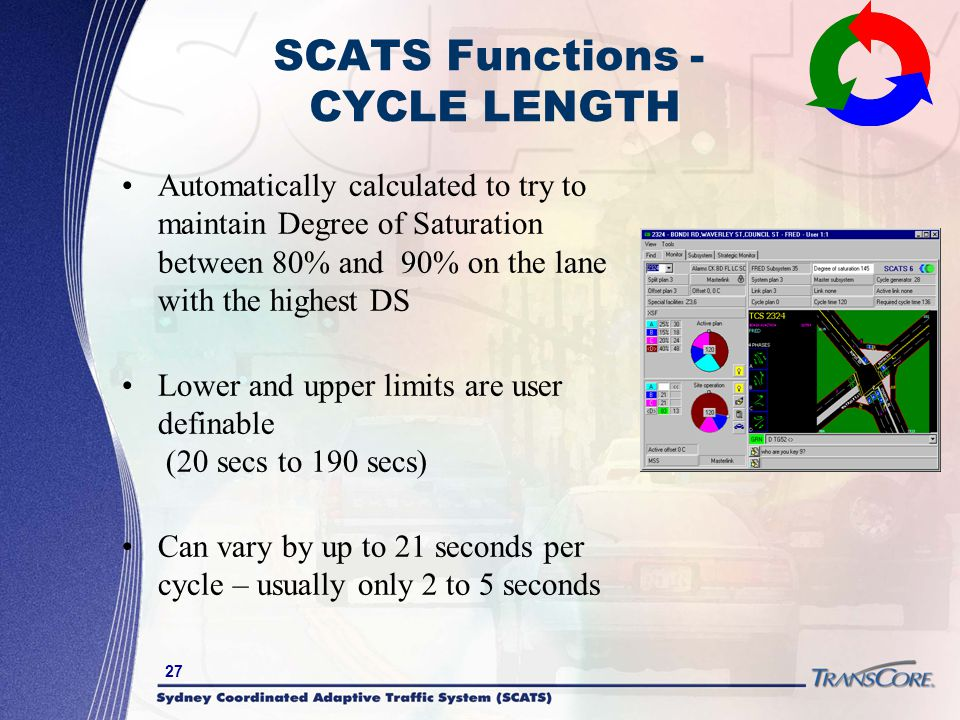 SCATS Functions - CYCLE LENGTH